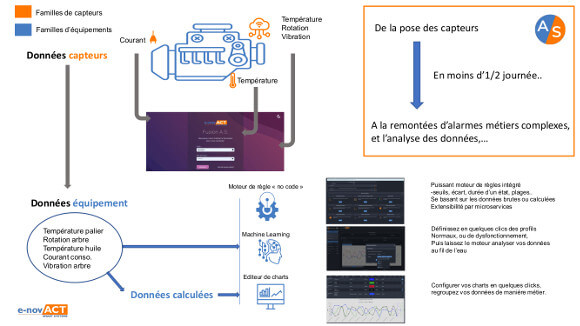 plateforme IOT industrie 4.0