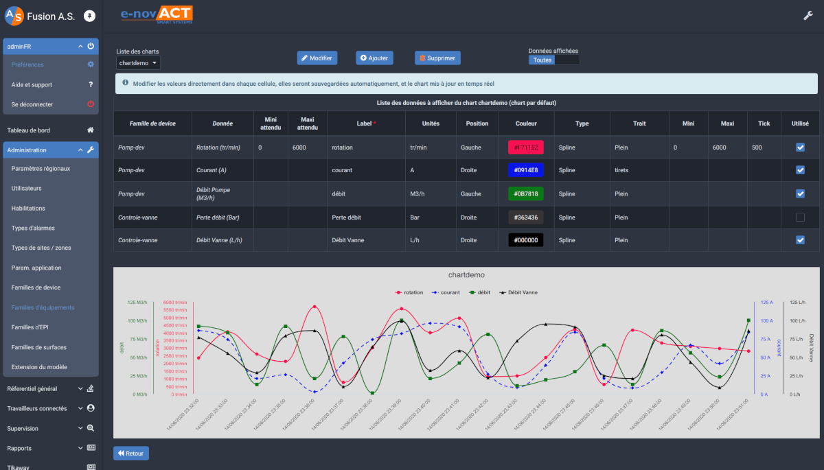 Set up your IOT charts